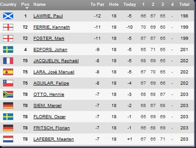 open de andalucia de golf 2010 third round leaderboard