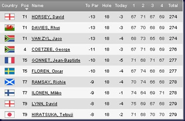 2011 morocco open final round leaderboard