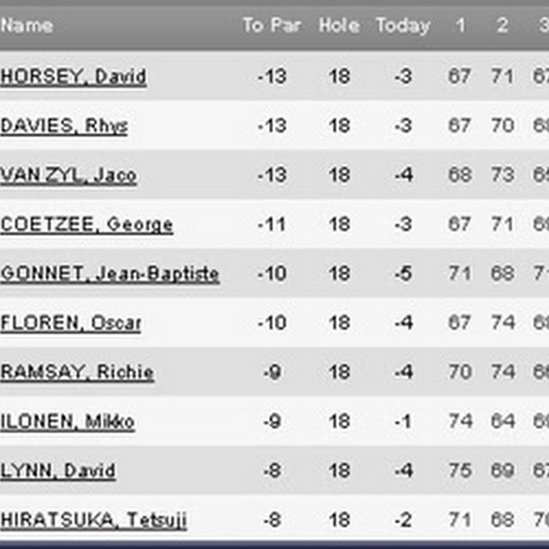 Giddyup Horsey! 2011 Trophee Hassan Final Round Leaderboard and Highlights- European Tour