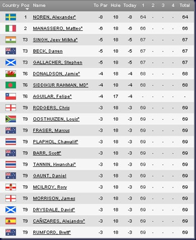 2011 Maybank Malaysian Open First Round Leaderboard
