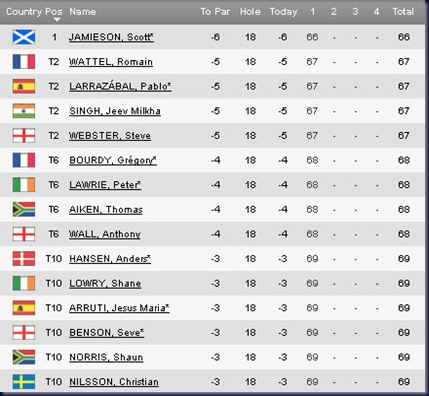 2011 Open de Espana first round leaderboard