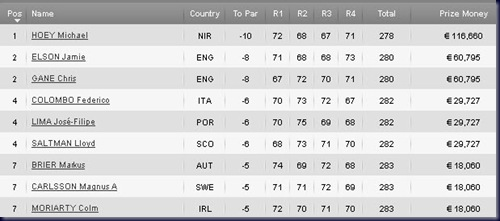 2011 Madeira Islands Open Final Round Leaderboard