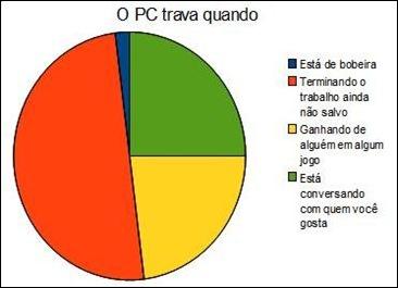 grafico_2_opctravaquando