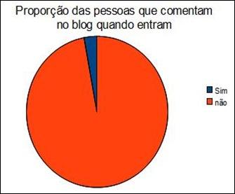 grafico_5_proporcaodequempostanoblog