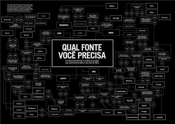 Fluxograma em Português