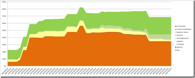 project burndown chart