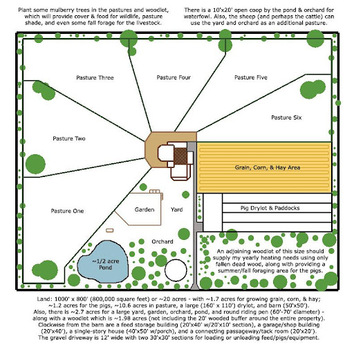Pin acre homestead layout on pinterest Homestead layout plans
