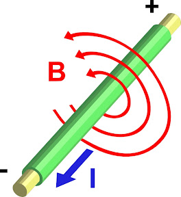 According to Ampère's law, an electric current produces a magnetic field. The relationship between current and magnetic field follows the Right Hand Rule.