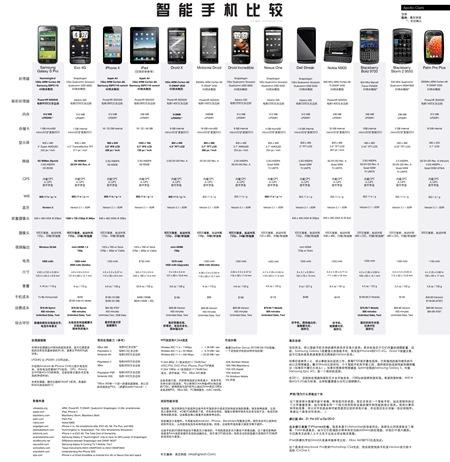 smartphone_stats_v2.0_CN