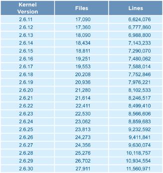 lineas del kernel linux