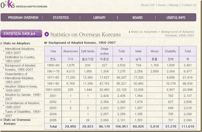 OKFs_OverseasAdoptedKoreans_Statistics_Backgrd1958-2007
