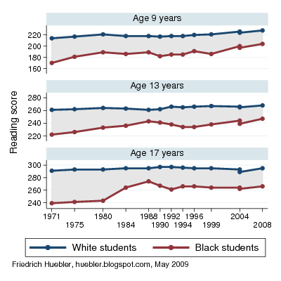 Trendlines with reading scores of black and white students in the United States between 1971 and 2008