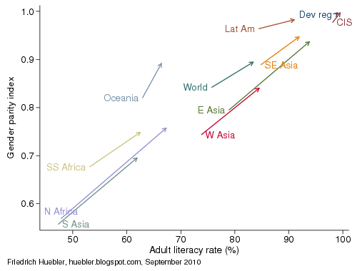 Graph with trends in adult literacy and gender parity from 1990 to 2008