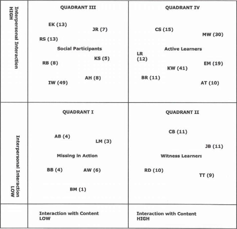 Taxonomy of COMM 458 course student behavior relating to content and interpersonal interaction