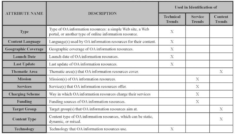 Attributes used for OA information resources analysis
