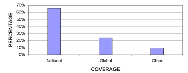 Geographic coverage of OA information resources