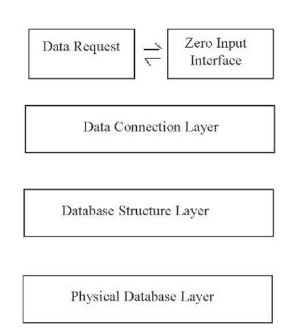 Three-layered design