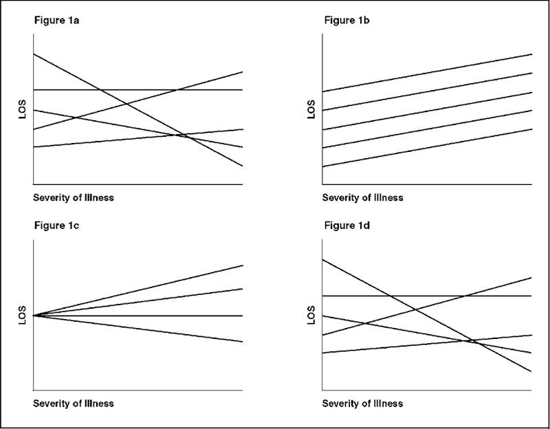 Single equation linear models