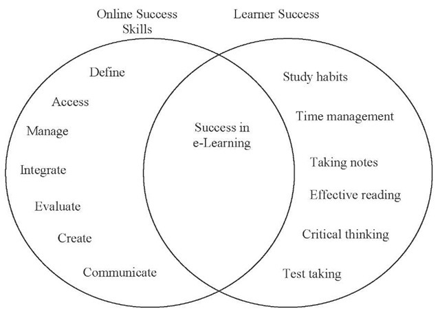 Creating Positive E-Learning Experiences for Online