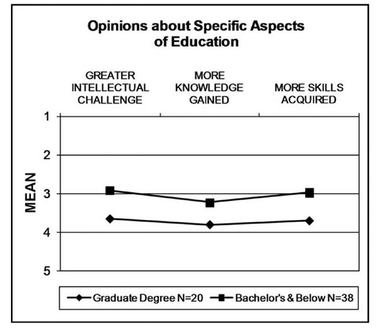 Comparisons of Specific Attributes by Educational Level (1 = More likely in an online course; 5 = More likely in an on-campus course).