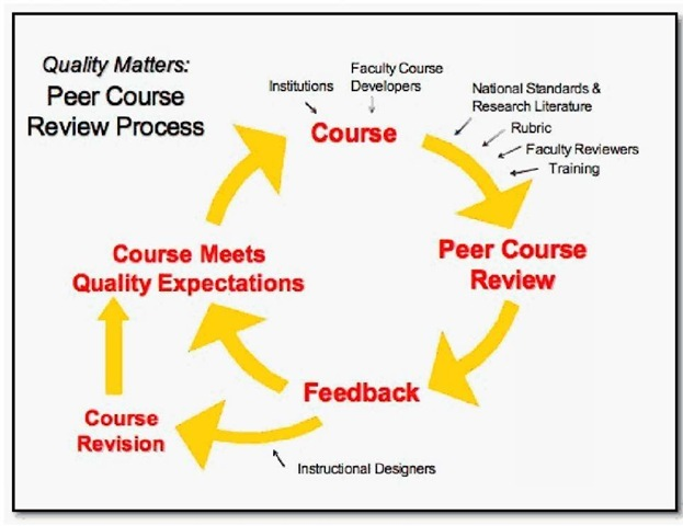 The Quality Matters Course Review Process