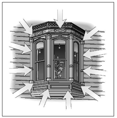 Bay windows increase the size of the growing area and the amount of light the plant receives, because light can penetrate from multiple angles.