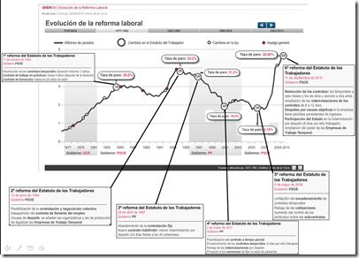 evolución_del_paro_y_las_reformas