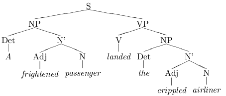 sentence tree, from ling homework