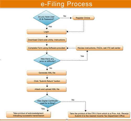efiling income tax return Step by step guide of e filing income tax return