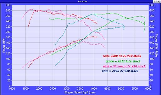 6.2 V8 vs. 6.8 V10 vs.