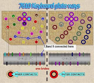 Solusi Nokia 7610 keypad ways