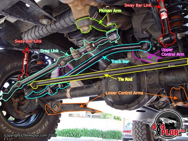 Trendelanterouc on 2003 Dodge Dakota Front End Diagram