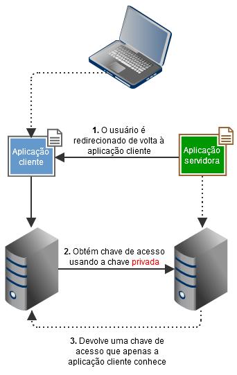 Aplicação cliente trocando a chave de autenticação pela chave de acesso