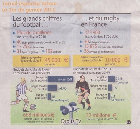 salari dels esportius locals