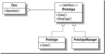 C Prototype