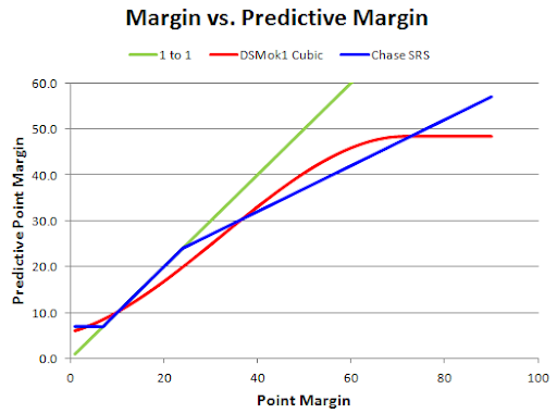 Effective Margin vs. Actual Margin