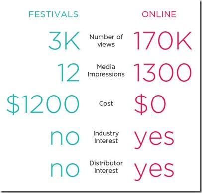 festivals online