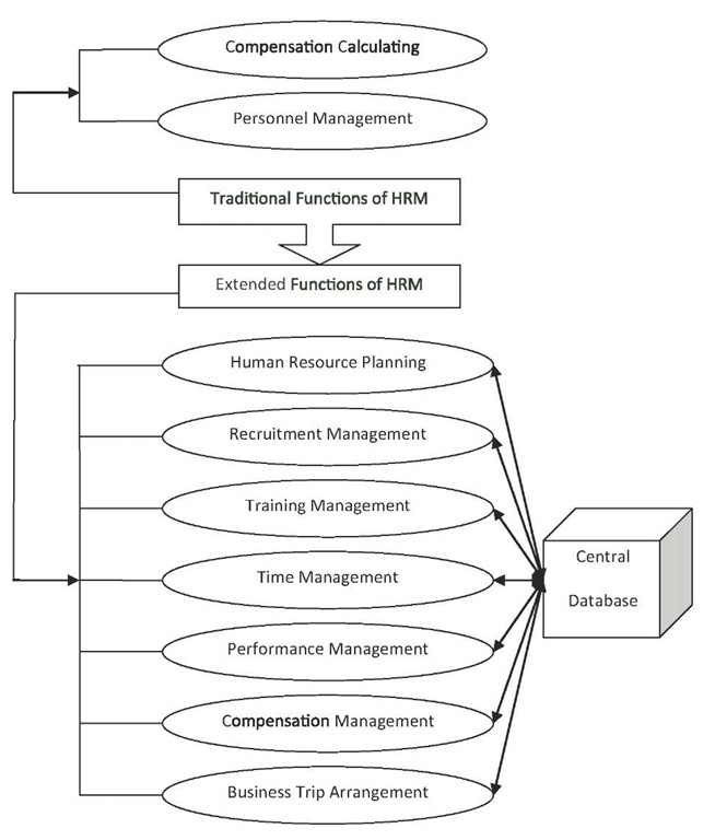 functions of compensation management