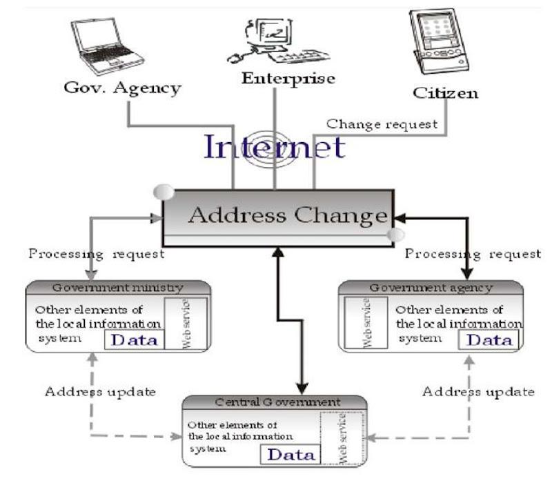 service ontario how to change address