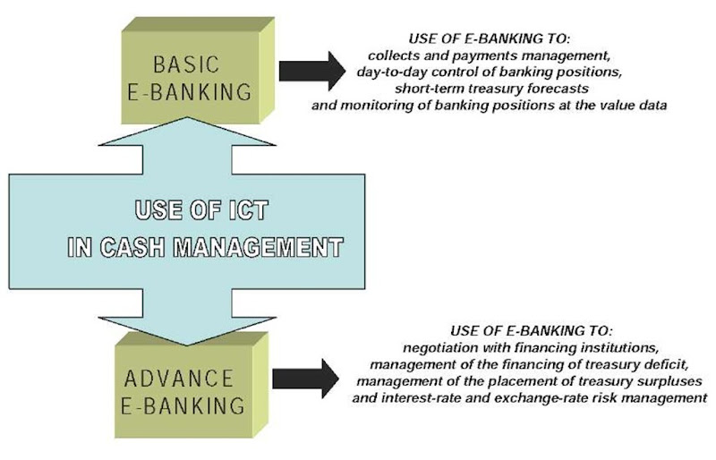 The different use of e-banking in cash management