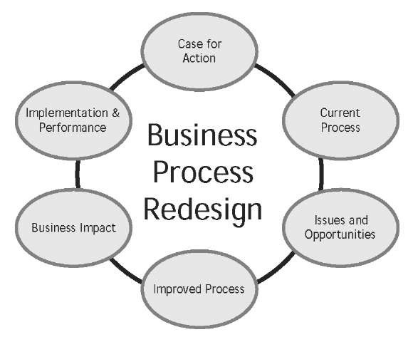the idea behind business process redesign or re engineering Business process reengineering (bpr) advocates the fundamental examination and redesign of business processes, recognising tb-at the legacy of scientific management has been the excessive fragmentation of work practices in organisations today this is reflected in the hierarchical structuring of.