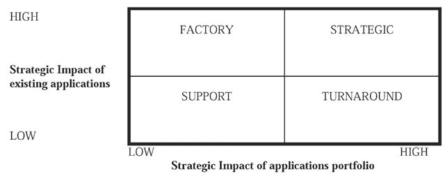 Strategic grid of impacts of IT applications