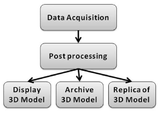 Overall digitization process