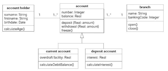 Unified modeling language 20 information science class diagram for banking systems ccuart Images