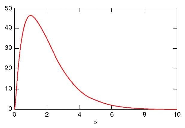 Expected number of contigs as a function of coverage a. Parameter values, L = 800, G = 100 000