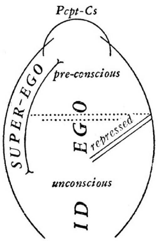 Freud's structural model of the psyche, showing the relations of id, ego, and super-ego to the older terminology of unconscious and pre-conscious, and the interface of these systems with the system of perception-consciousness (Pcpt-Cs) at the top of the figure.