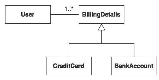 Using inheritance for different billing strategies