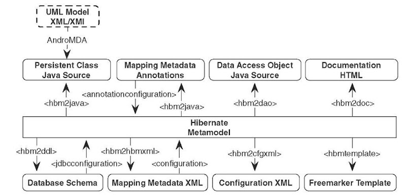 Input and output of the tools used for Hibernate development