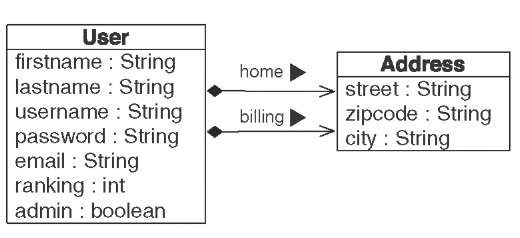 Relationships between User and Address using composition