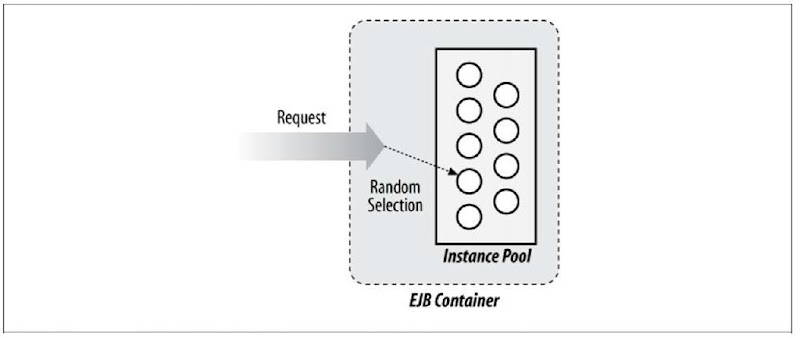 An SLSB Instance Selector picking an instance at random